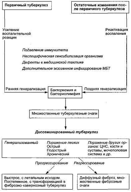 Первичный туберкулезный комплекс - дифференциальная диагностика