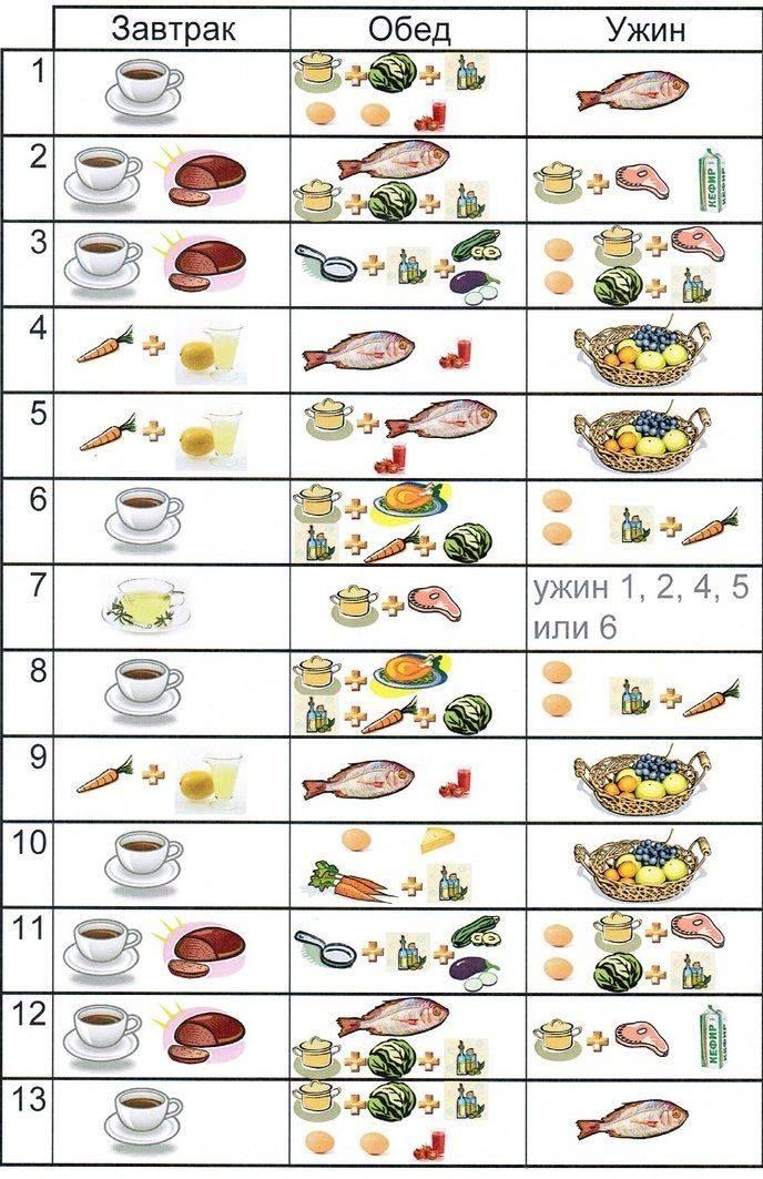 Японская диета: меню 7, 13 и 14 дней, отзывы и результаты