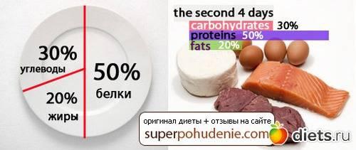 Метаболическая диета: перезагрузка и революция