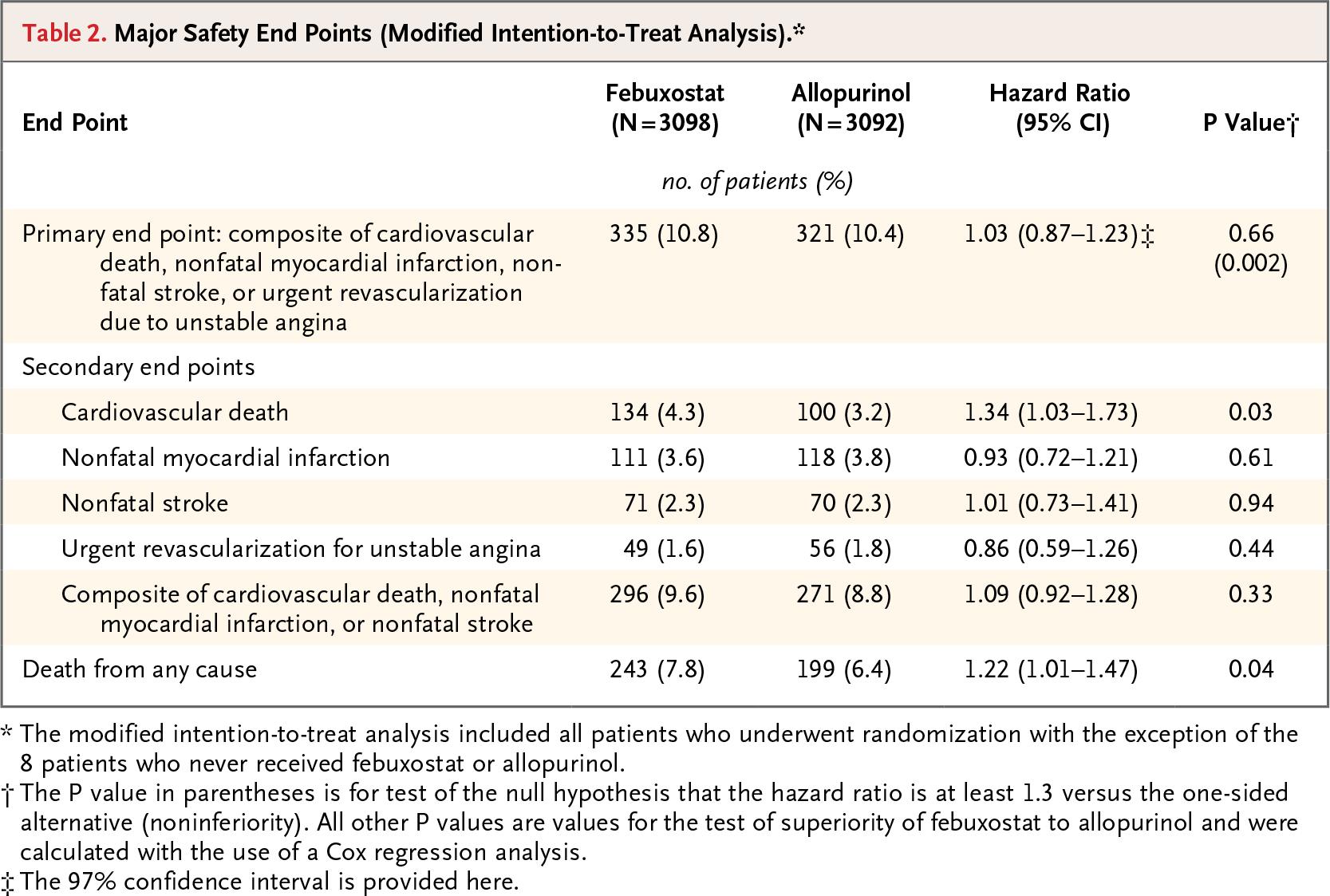 Фебуксостат — эффективное противоподагрическое средство