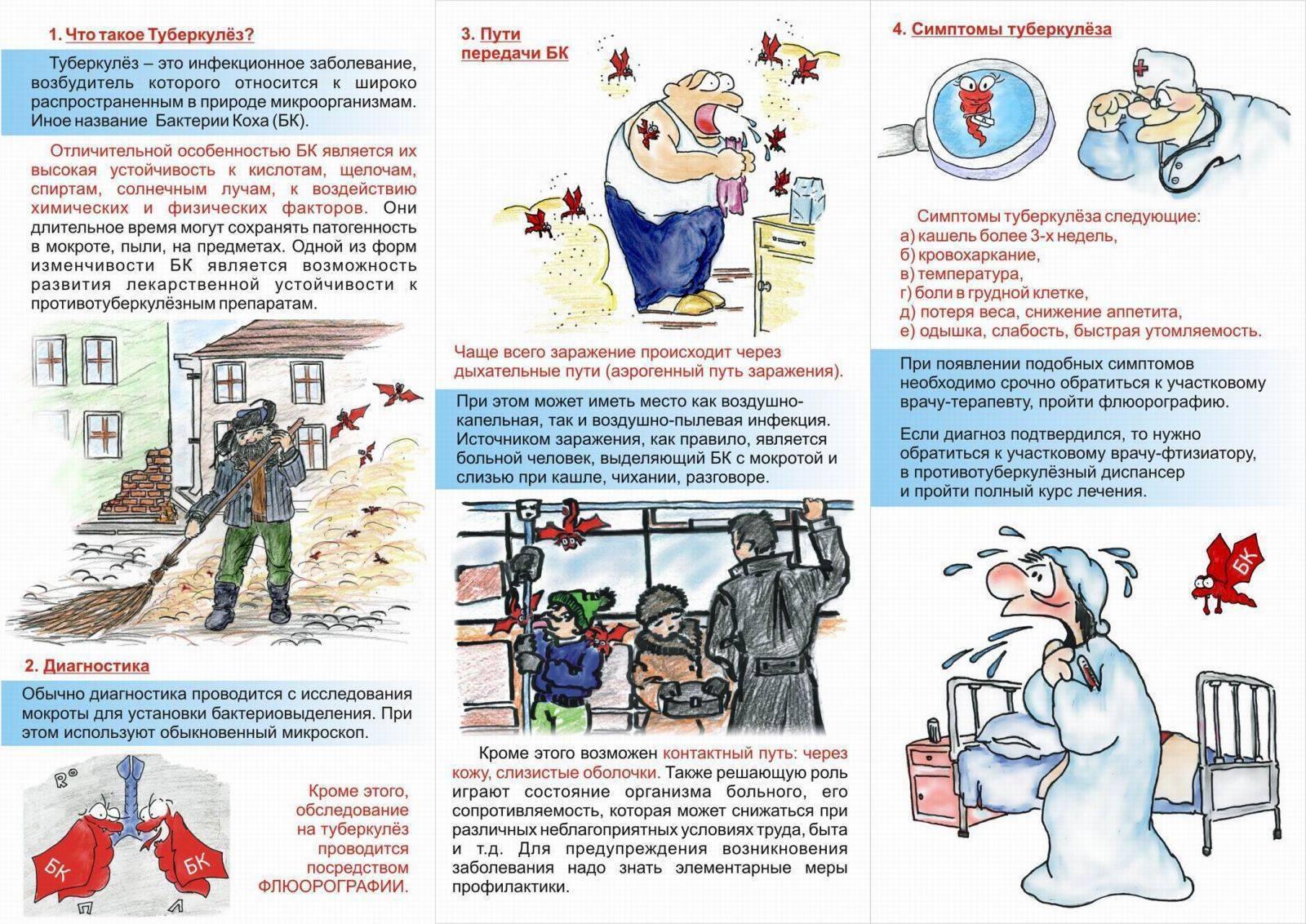 Симптомы туберкулеза легких на ранних стадиях: первые признаки у детей и взрослых