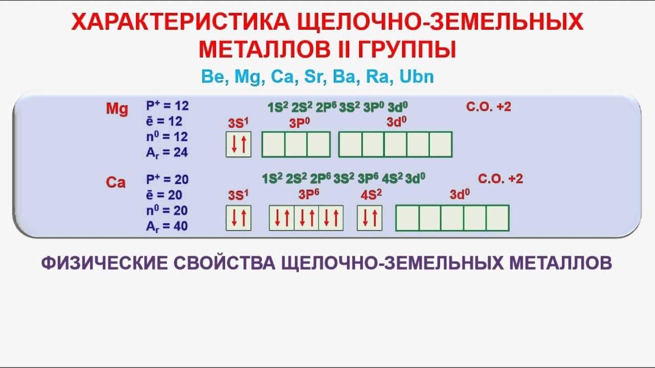 2.4. характерные химические свойства оксидов: основных, амфотерных, кислотных.