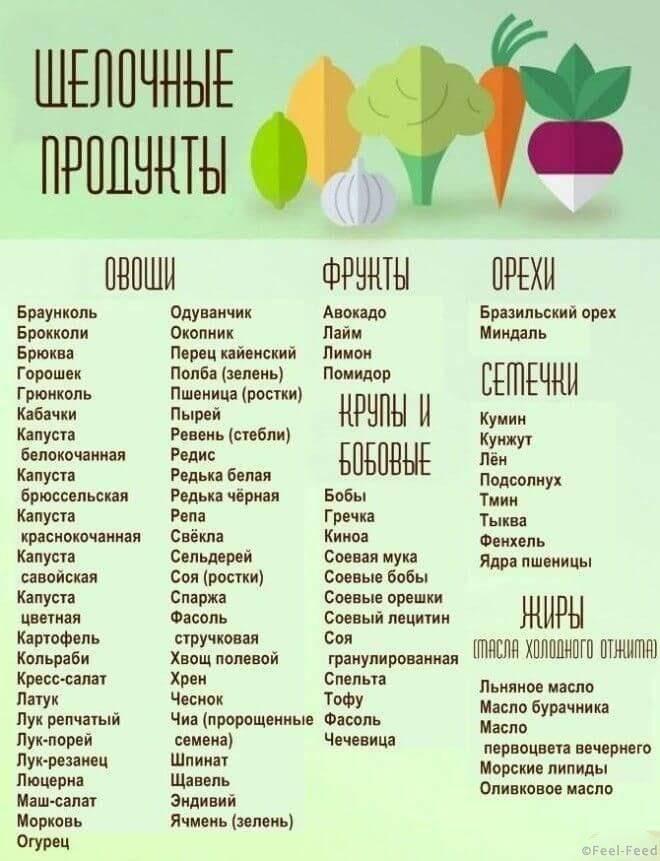 Продукты, ощелачивающие организм человека. таблица денисенко, уокера. список трав, пищевая сода при онкологии