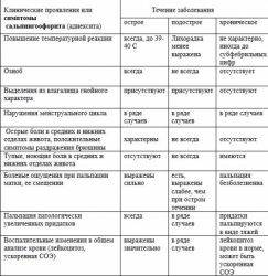 Односторонний аднексит: причины, симптомы, диагностика и лечение