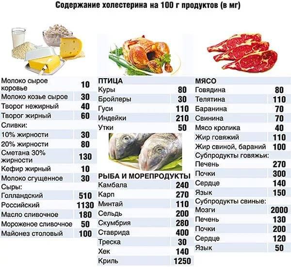 Диета при повышенном холестерине у женщин: меню на неделю, рецепты, отзывы