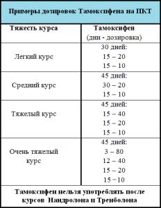 Тамоксифен и его использование в бодибилдинге