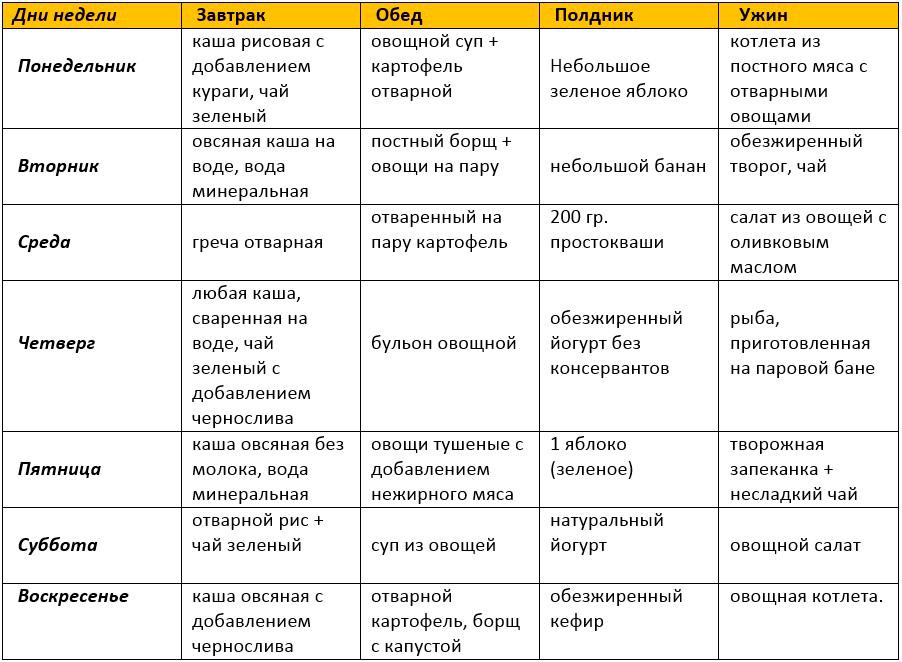 Диета 5 гипоаллергенная меню на неделю