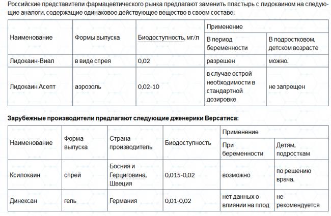 Инструкция по применению пластыря версатис и отзывы