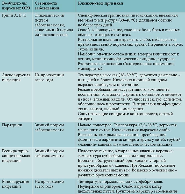 Аденовирусная инфекция у детей: пути заражения, симптомы лечение