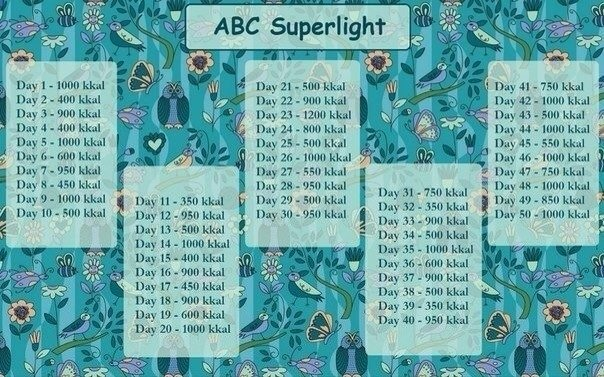 Все Отзывы О Диете Авс 50 Дней. Диета АВС для похудения на 30 и 50 дней