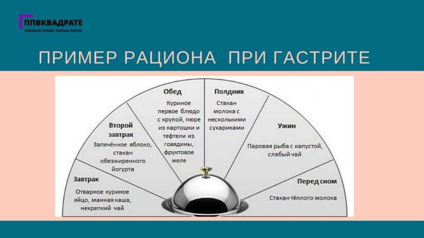 Особенности питания при повышенной кислотности желудка