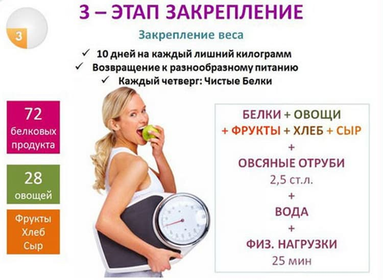 Похудение с помощью аминокислот