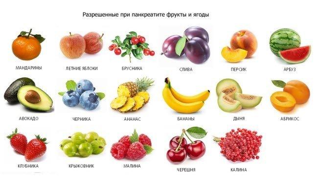 Какие продукты нельзя есть при похудении и какие можно?