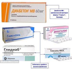 Инструкция: в каких дозировках принимать диабетон