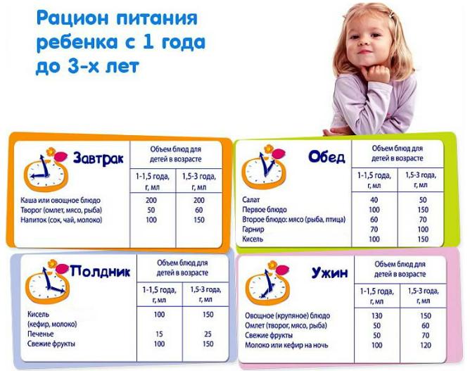 Самая эффективная диета для детей 7–10 лет с лишним весом, меню на неделю