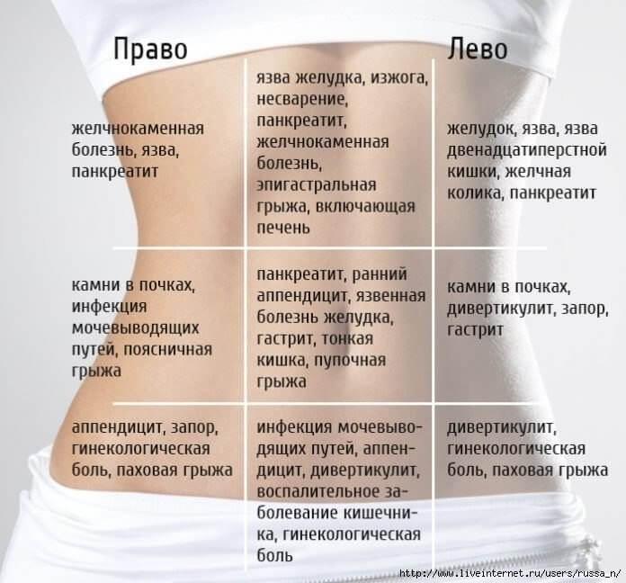 Тянущая боль слева внизу живота у женщин