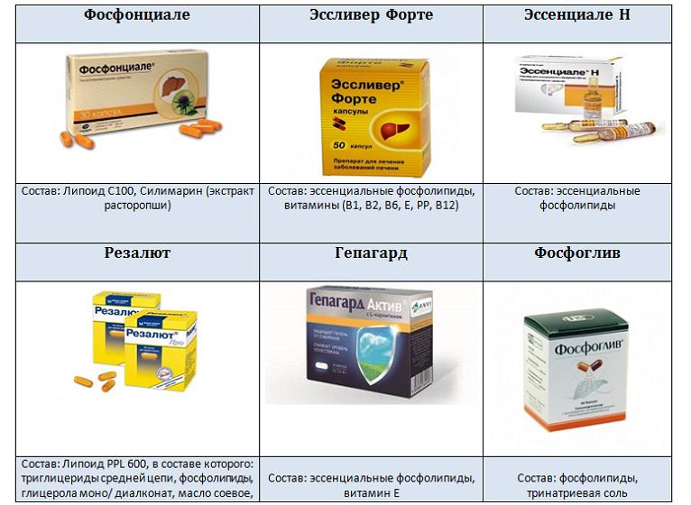 Современные препараты для лечения и восстановления печени: особенности применения, оценка эффективности и стоимость