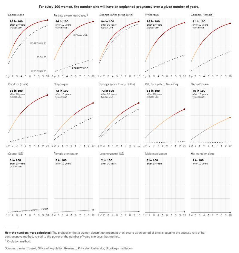 Беременность после прерванного акта вероятность. прерванный акт: вероятность беременности, плюсы и минусы