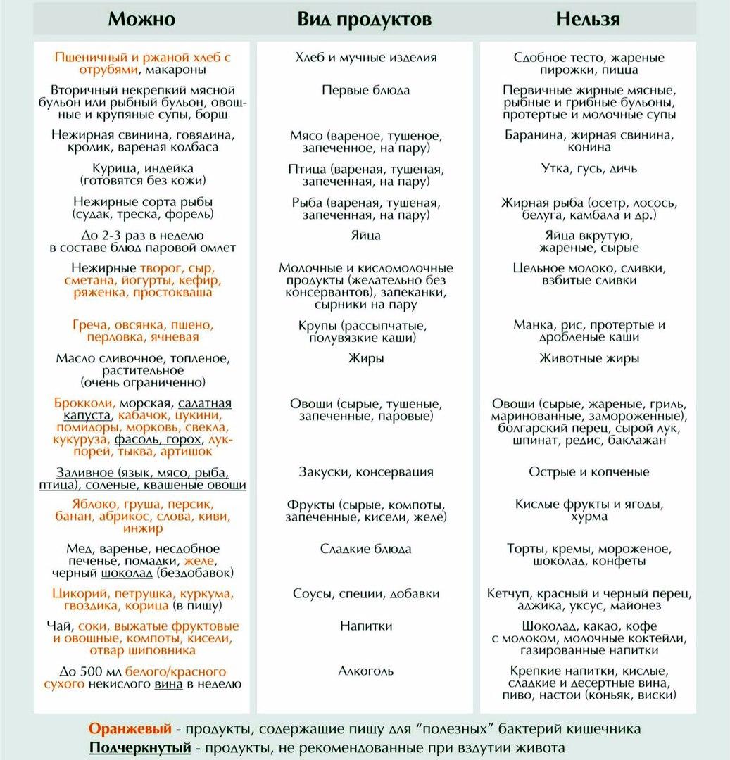 Диету Стол 4. Диета 4 стол: что можно, чего нельзя (таблица), меню на неделю