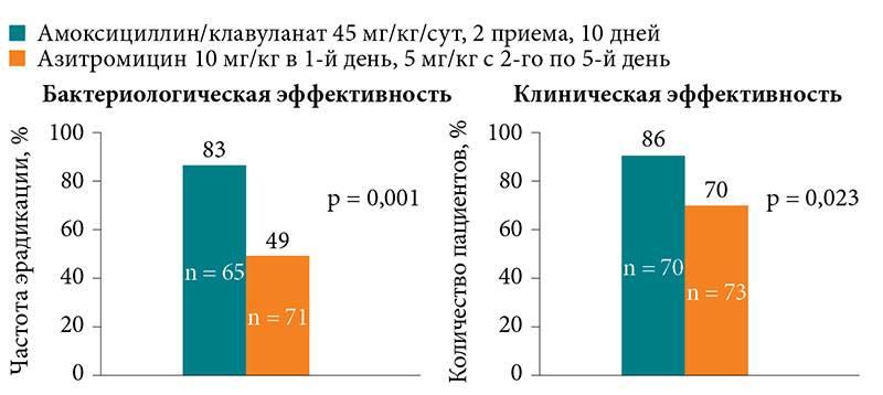 Как вылечить отит без антибиотиков??? - можно ли вылечить отит без антибиотиков - запись пользователя еленღ (fasolenka) в сообществе здоровье - от трех до шести лет в категории лор (отит, насморк и проч) - babyblog.ru