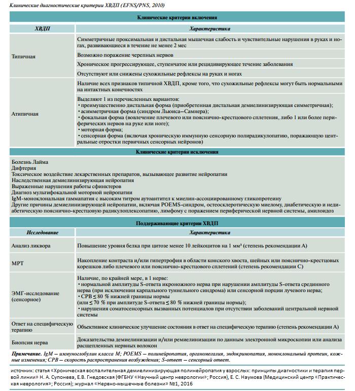 Полинейропатия внутренних органов и невралгия