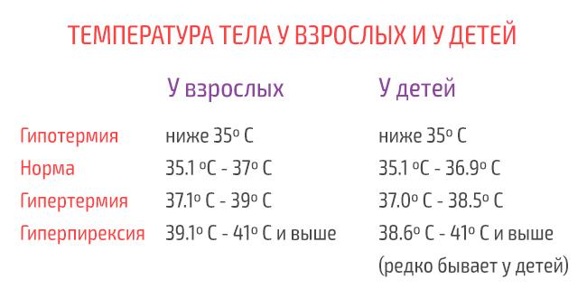 Температура тела 35 градусов — насколько это опасно?
