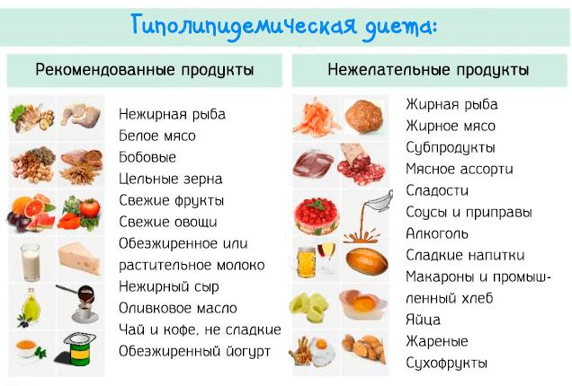 Топ-9 эффективных диет при повышенном холестерине в крови
