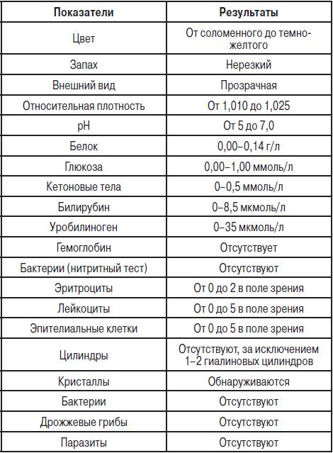 Анализ крови при туберкулезе легких: показатели, изменения, расшифровка – что покажет клинический и биохимический анализ, антитела