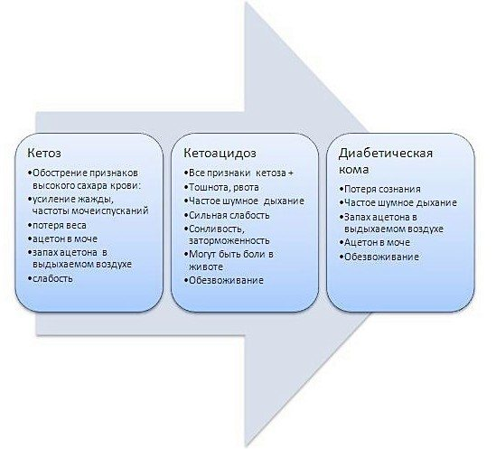 Кетоацидоз при сахарном диабете: причины и лечение