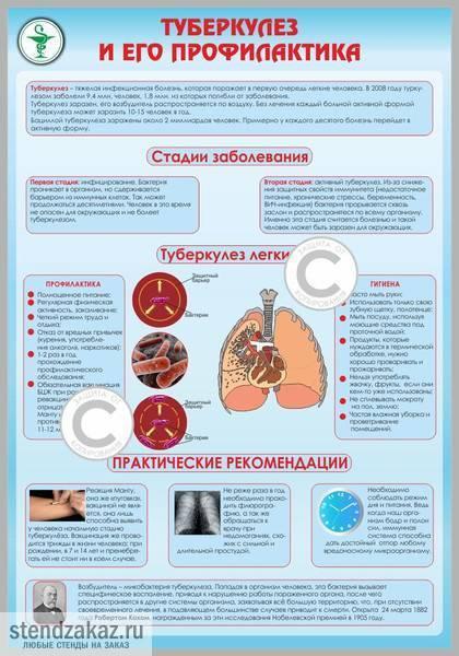 Противотуберкулезные препараты: список лучших