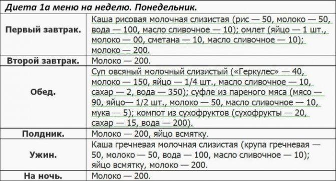 Питание после операции рецепты блюд с фото, видео на your-diet.ru | здоровое питание, снижение веса, эффективные диеты