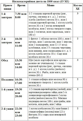 Диета ковалькова. меню на каждый день, неделю, месяц. 1, 2, 3 этап похудения. отзывы и результаты
