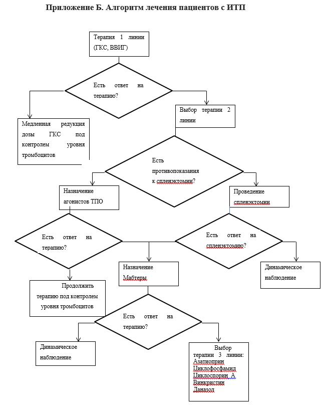 Тромбоцитопеническая пурпура у детей - симптомы болезни, профилактика и лечение тромбоцитопенической пурпуры у детей, причины заболевания и его диагностика на eurolab