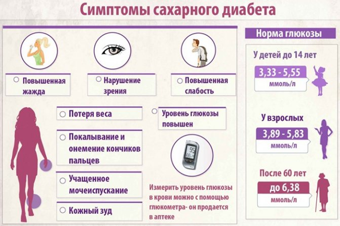 Сахар в крови норма у женщин по возрасту — таблица критического уровня