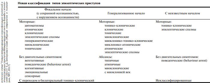 Виды и формы эпилепсии