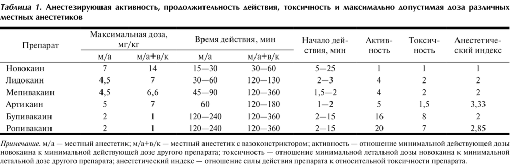 Местноанестезирующие средства — sportwiki энциклопедия