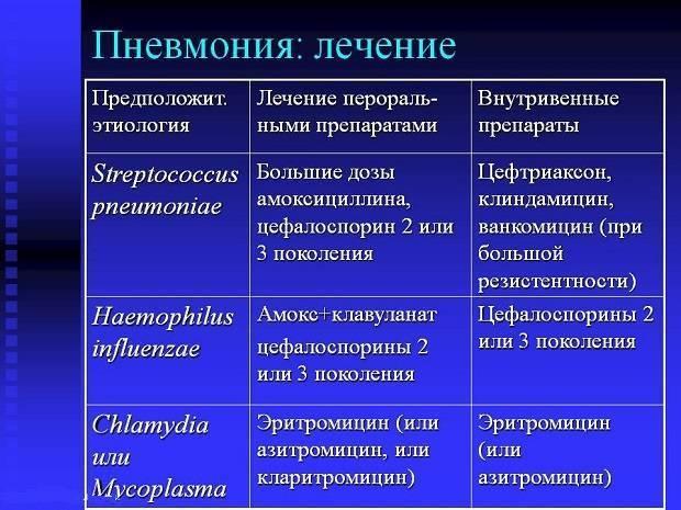 Таблетки для профилактики пневмонии