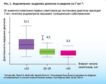 Аналог жанин от эндометриоз