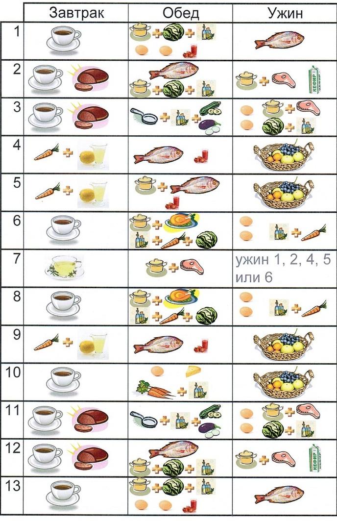 Английская диета— минус 8-15кг за 21 день! пунктуальное похудение!