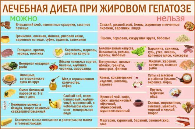 Жировой гепатоз печени: диета, лечение, меню на неделю