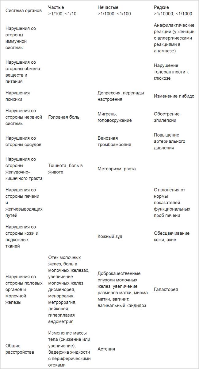 Эстрожель - инструкция по применению, состав, показания, побочные эффекты, аналоги и цена