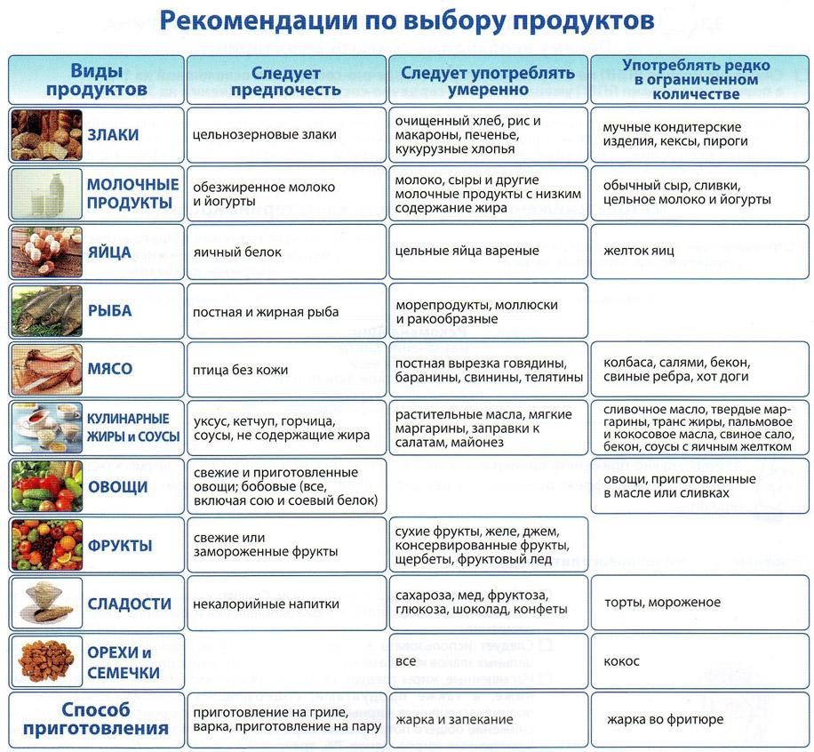 Диета при повышенном холестерине – продукты, меню