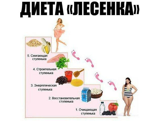 Диета «лестница» на 5 дней: отзывы, результаты, меню :: рецепты и диеты :: «живи!»