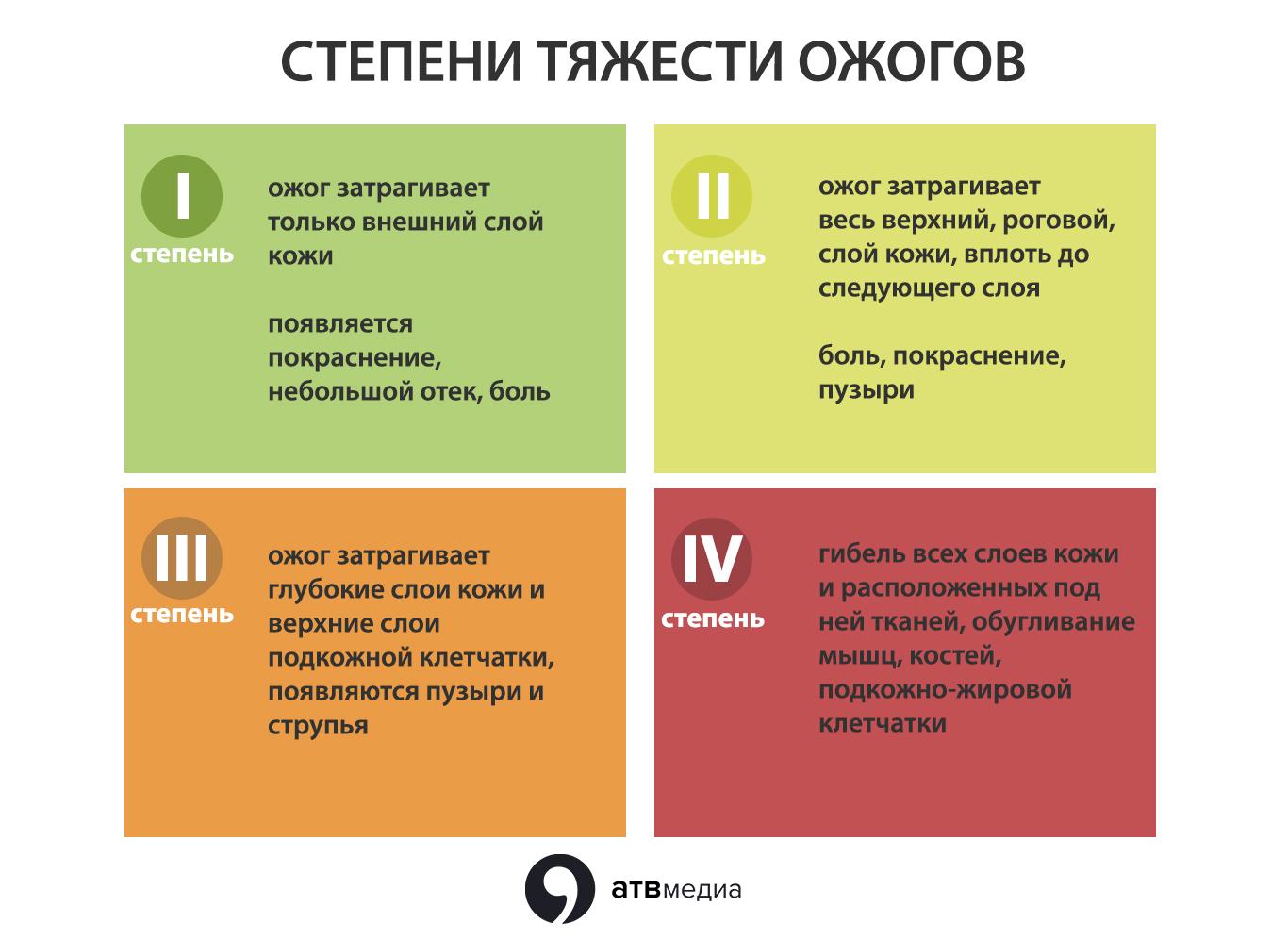 Солнечные ожоги: как не получить и как лечить › новости санкт-петербурга › mr-7.ru