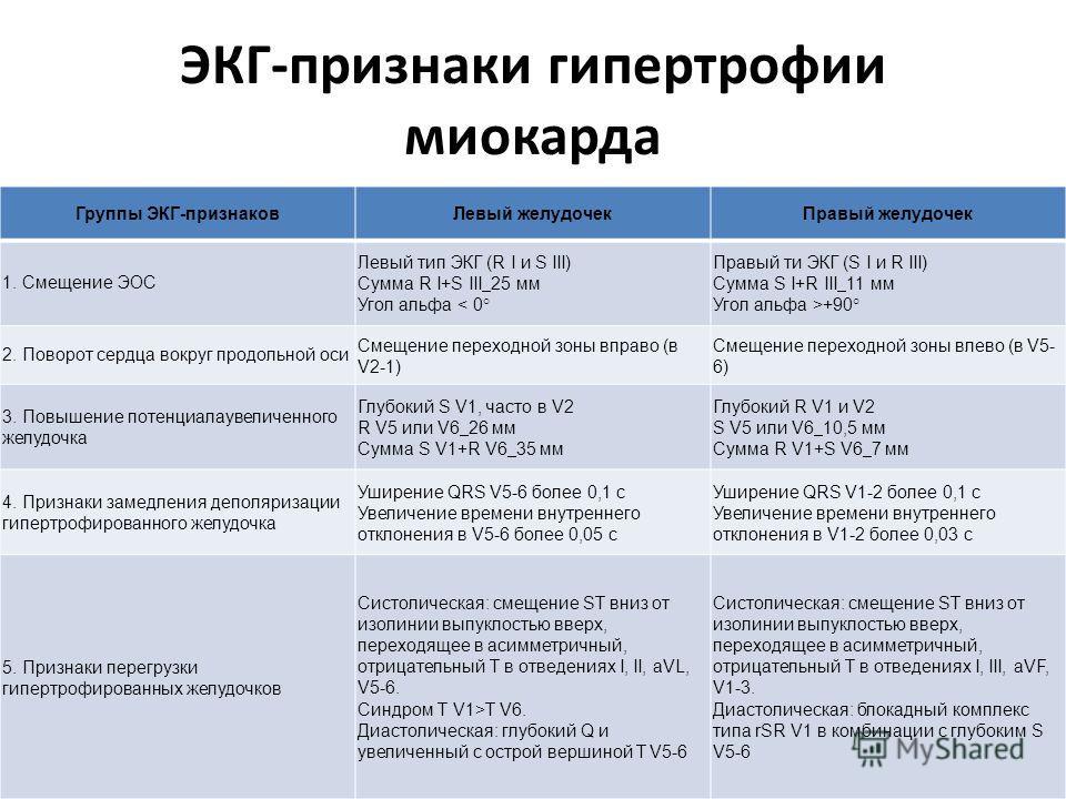 Показатели на экг, свидетельствующие о гипертрофии миокарда правого желудочка