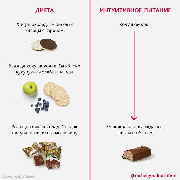 Интуитивное питание. отзывы похудевших, что это, принципы, правила, фото до и после