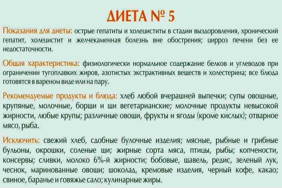 Диета N5 Меню. Диета Стол №5: меню и таблица продуктов