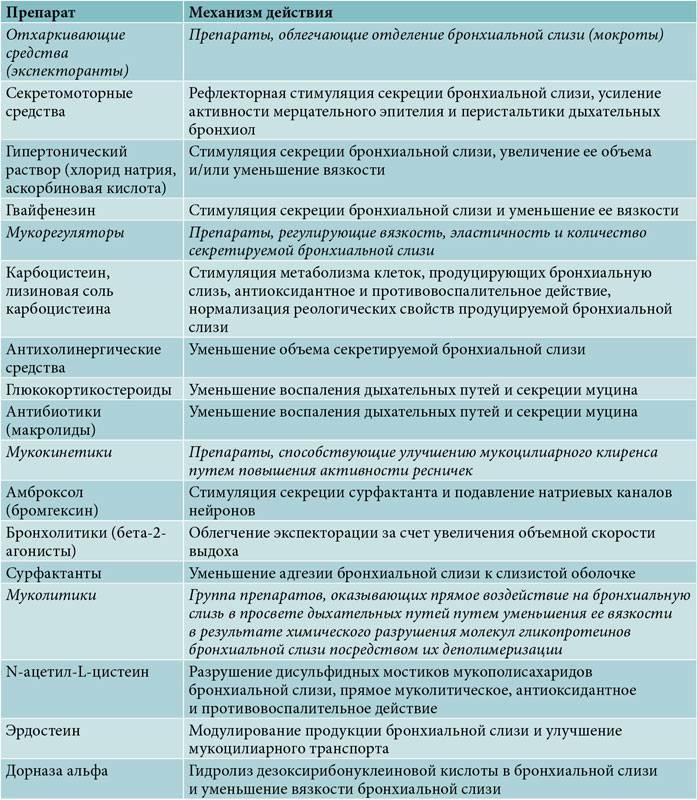 Названия и примеры антибиотиков при бронхиальной астме у взрослых