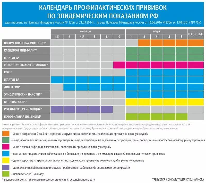 Национальный календарь  обязательных профилактических прививок для детей
