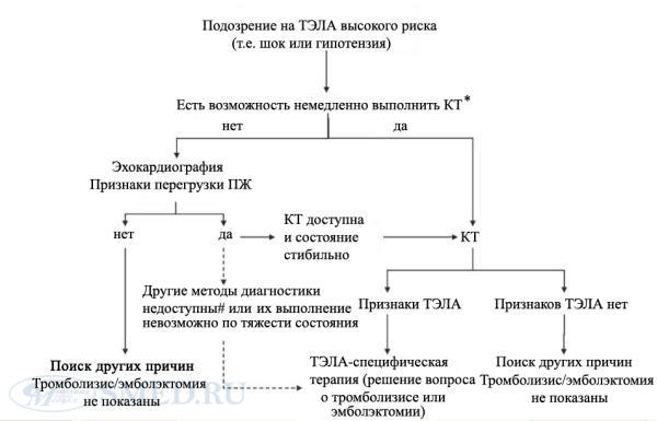 Основные первые признаки тромба